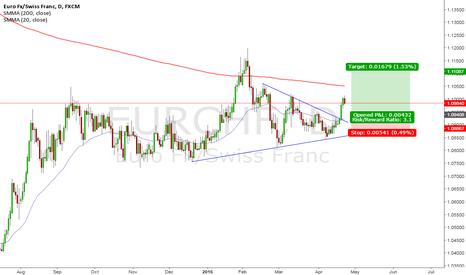 EURCHF: EUR/CHF Breakout. Low Hanging Fruit