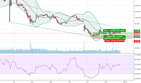 GENL: genel price target sub 55