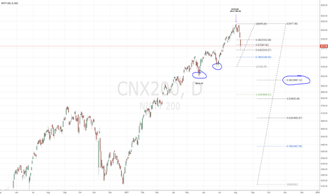 CNX200: NIFTY200; Daily...still to observe with more trouble ahead?