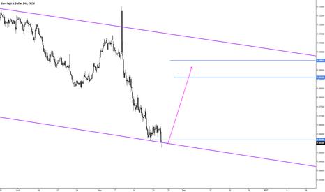 EURUSD: EURUSD 4HR Chart