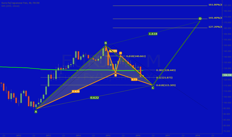 EURJPY: EUR/JPY Long term analysis