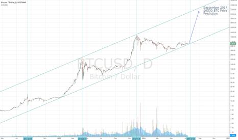 BTCUSD: Bitcoin (BTC/USD) Price Prediction for August/September 2014
