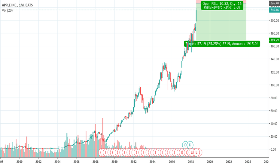 AAPL: Apple Short long term