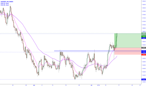 AUDNZD: AUDNZD trade hit take profit