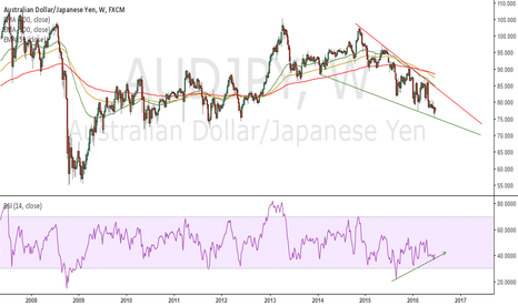 AUDJPY: RSI Divergence for approaching weekend