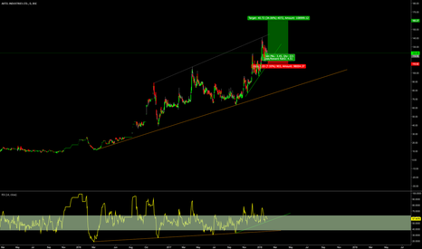 AXTEL: AXTEL : IN : POSITIONAL TRADE : LONG : T : 160+