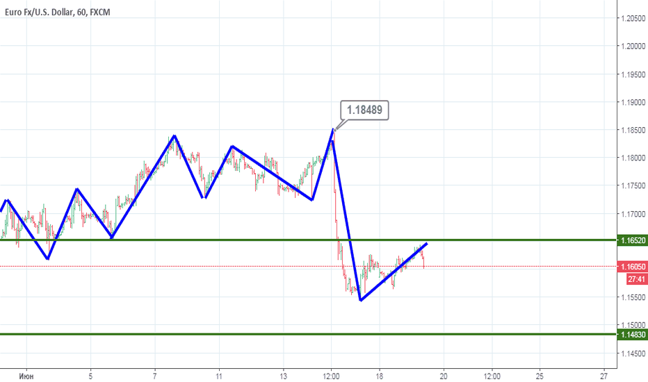 EURUSD: EUR/USD: Готовится продолжить снижаться