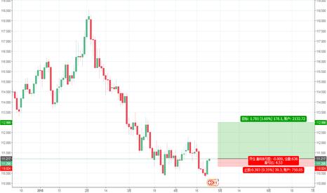 CHFJPY: 瑞郎兑日元双底加吞噬K线,做多