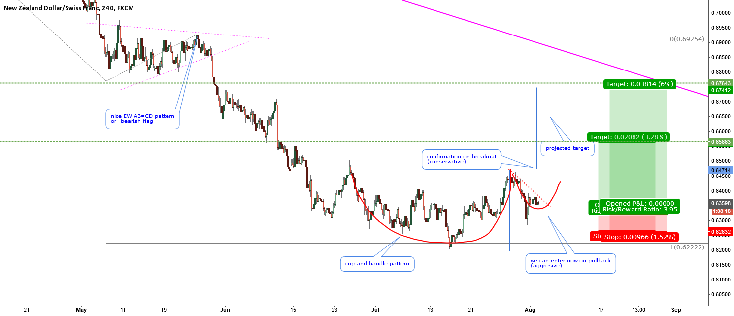 NZDCHF-a textbook cup and hadle pattern forming
