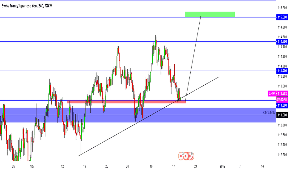 CHFJPY: veamos que tal