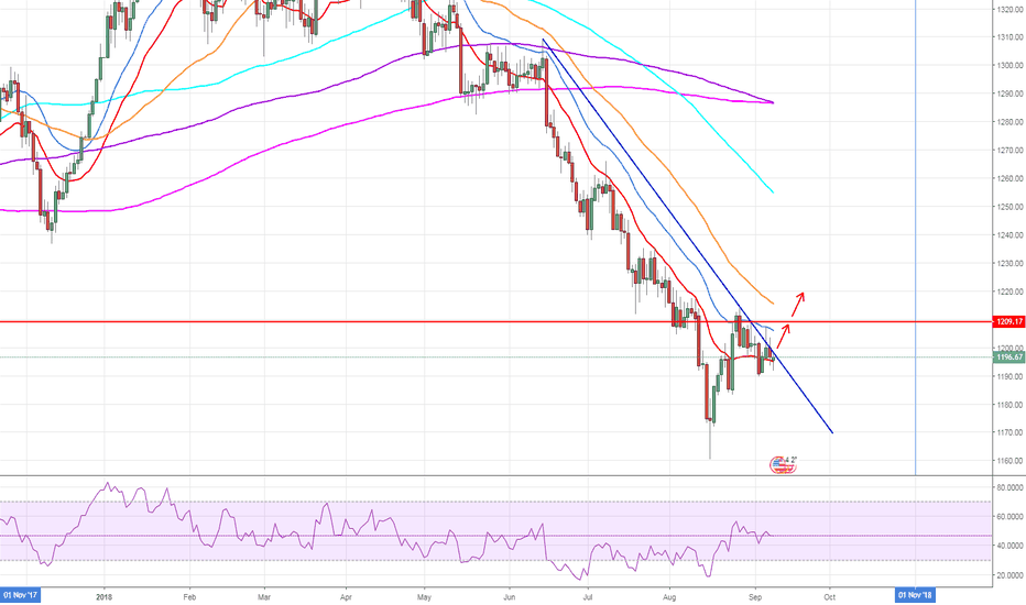 XAUUSD: gold potential break out of wedge