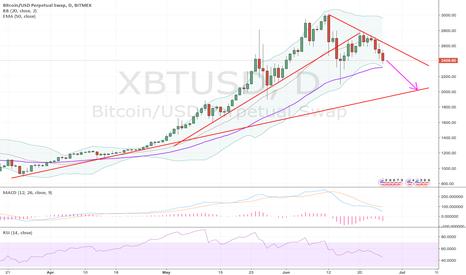 XBTUSD: BTC short idea