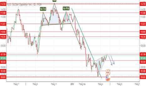 USDJPY: Cặp tiền USD/JPY có thể giảm mạnh trong tuần tới.