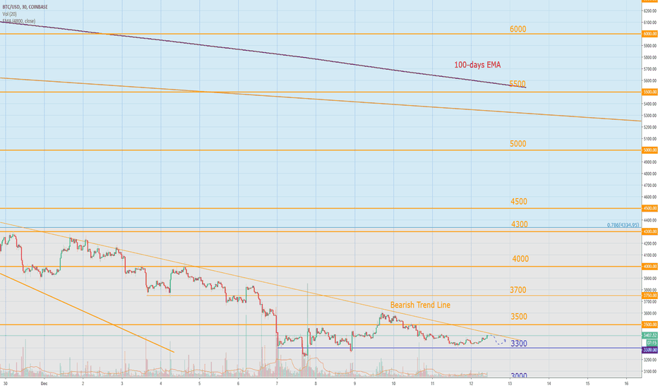 BTCUSD: Bitcoin Today: LB volumes are high, low expectations on ETFs
