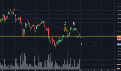 ETHUSD: Adam and Eve Double Top with good volume breakdown