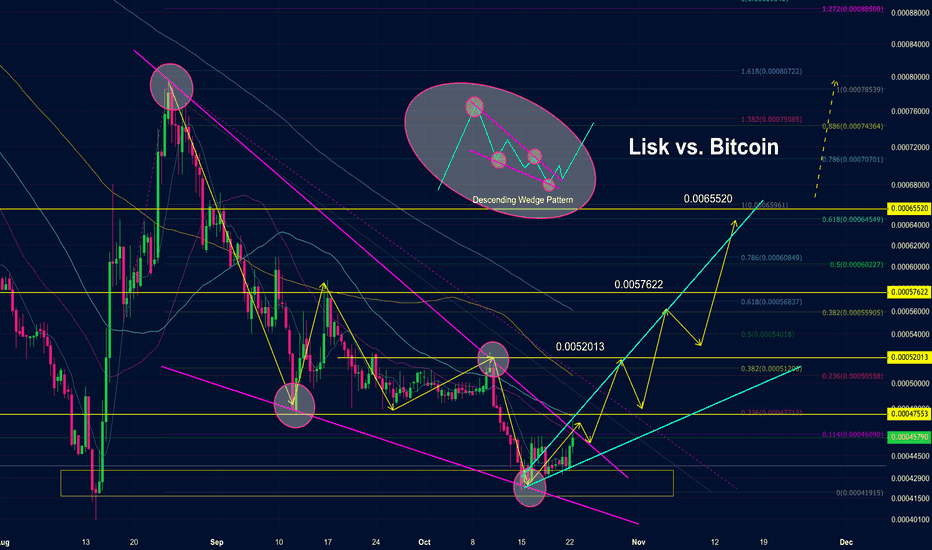 LSKBTC: Lisk vs. Bitcoin: Descending Wedge Bullish Breakout