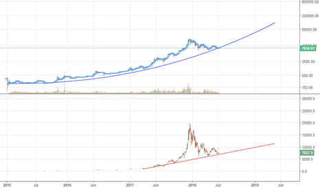 BTCUSD: Oh the agony. The lack of humanity. You betrayed us bitcoin!