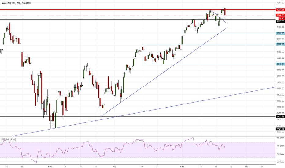 NDX: NASDAQ - kłopoty w raju?