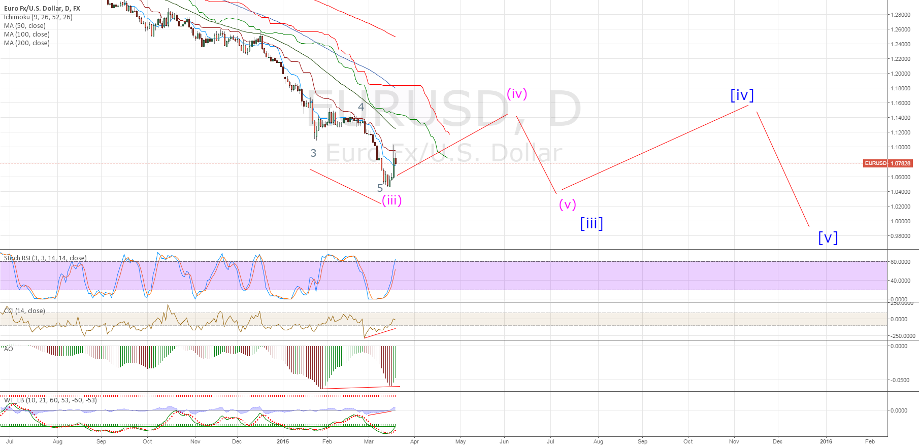 EURUSD EWA THIRD WAVE DIVERGENCE - update (2)