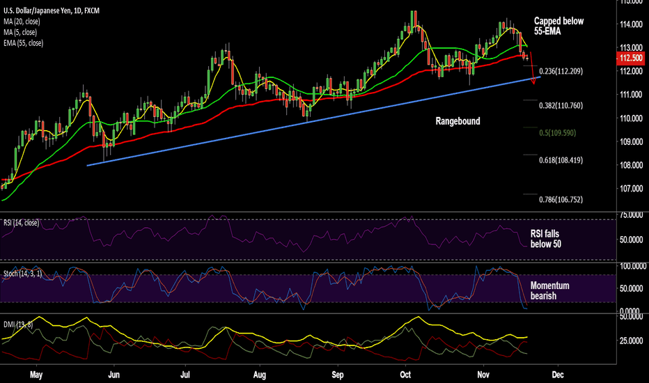 USDJPY: USD/JPY capped below 55-EMA, stay short on upticks