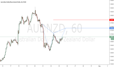 AUDNZD: Possible Gartley Pattern