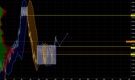 GBPNZD: GBPNZD respiration