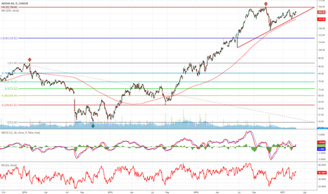 ADS: ADIDAS in ascending triangle
