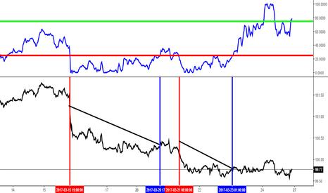 DXY: Début de l'étude sur indice dollar US - graphique 1