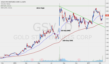 GSV: GSV CHART