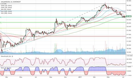 GLPG: GLPG: bullish formation / trend reversal?