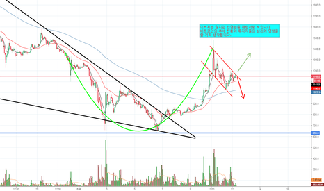 XRPKRW: XRP/KRW There seems to be an unpretty cup & handle pattern!