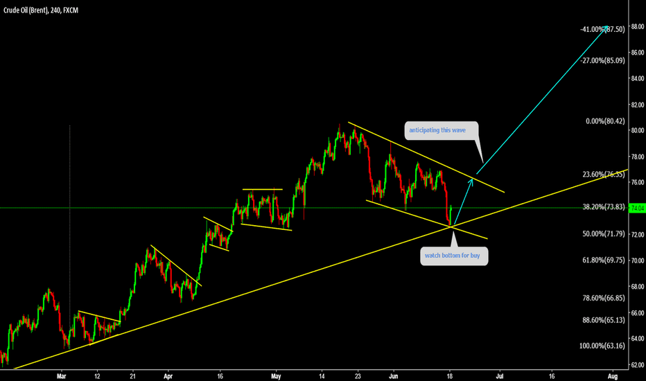 UKOIL: UKOIL One more bullish wave is coming
