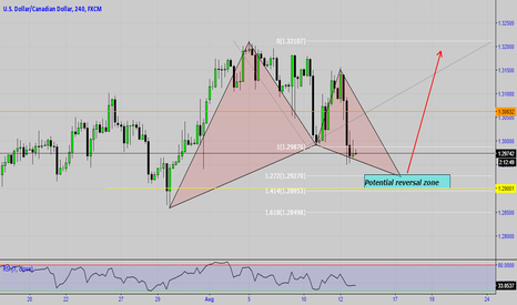 USDCAD: USDCAD Gartley