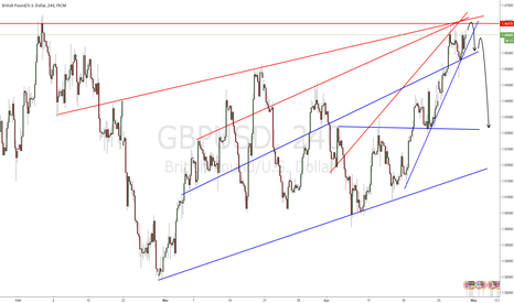 GBPUSD: GBPUSD - Get ready to short