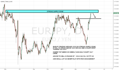 EURJPY: EURJPY IF HOLD BELOW 124.5 A SHARP DROP EXPECTED