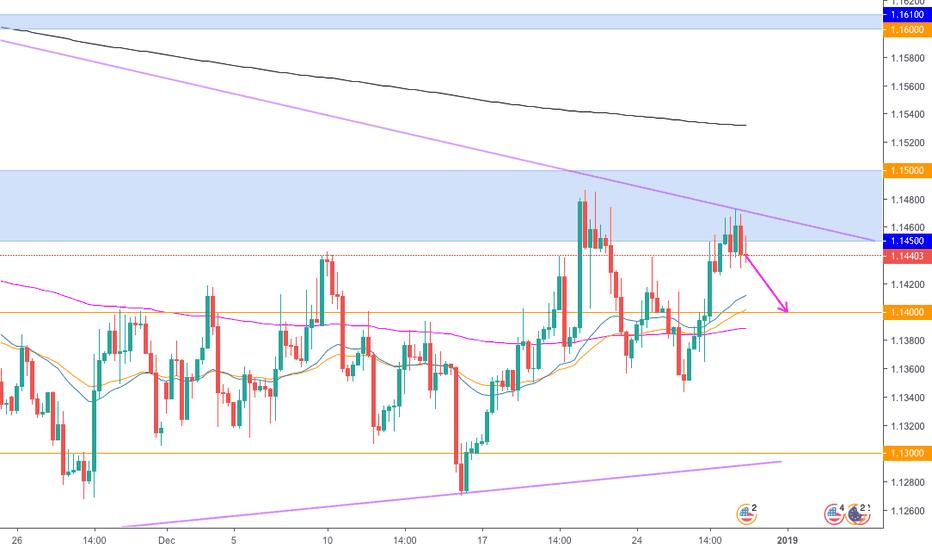 EURUSD: EUR/USD potential sell
