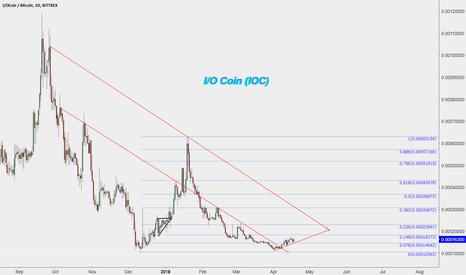 IOCBTC: I/O Coin (IOC) asked by @umairceo,