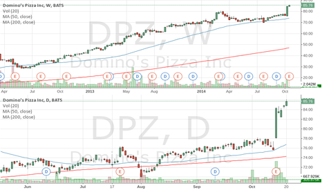 DPZ: DPZ all time high