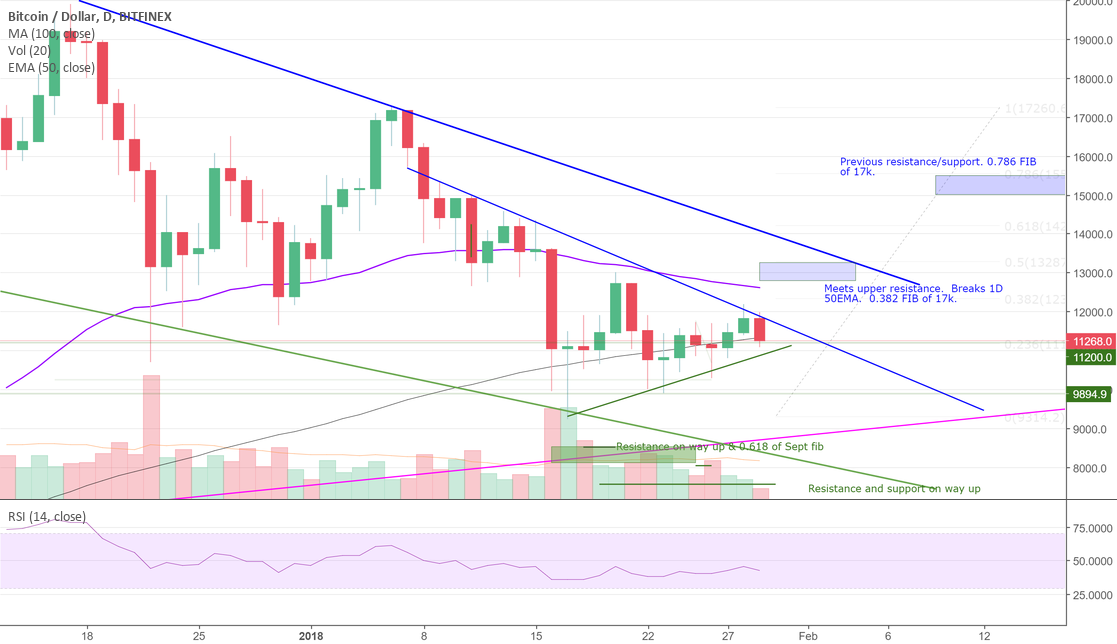 BTCUSD - Do we still have to go to $8k before going to $50,000k?