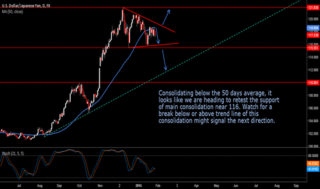 USDJPY: In consolidation watch for a breakout