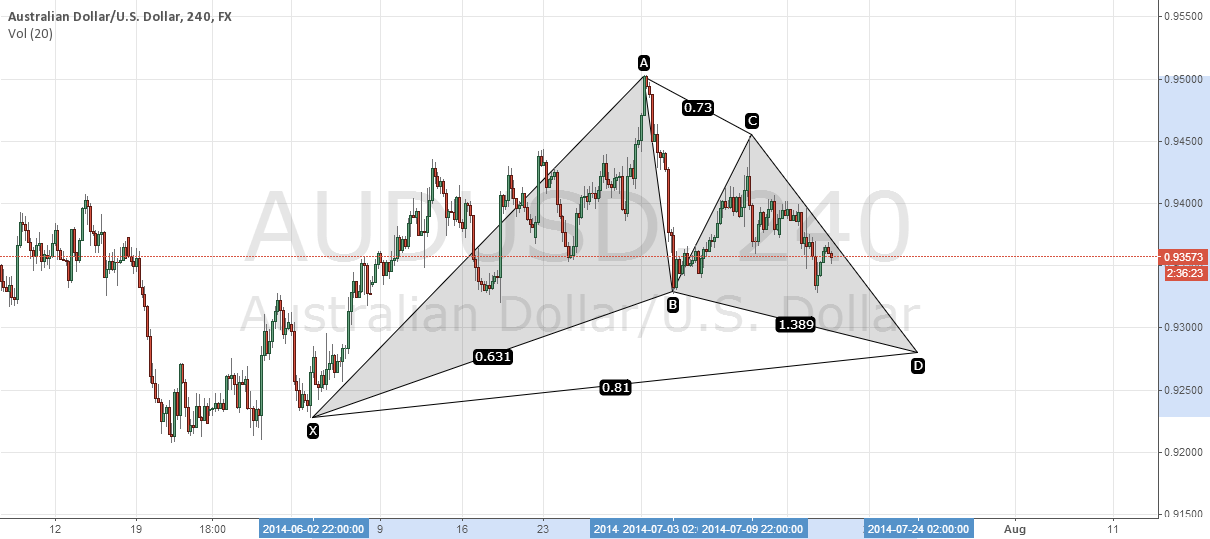 AUDUSD 4hr - Possible Bullish Gartley forming