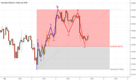 AUDUSD: Bullish wave pattern in AUDUSD
