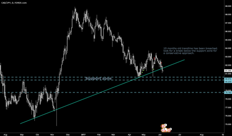 CADJPY: CADJPY(D) 10 month old trendline has been breached. Short setup.