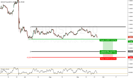 GBPUSD: GBPUSD Long Ideas if we make new lows