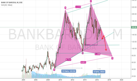 BANKBARODA: SHORT BANK OF BARODA XABCD PATTERN FORMATION, TARGET-130