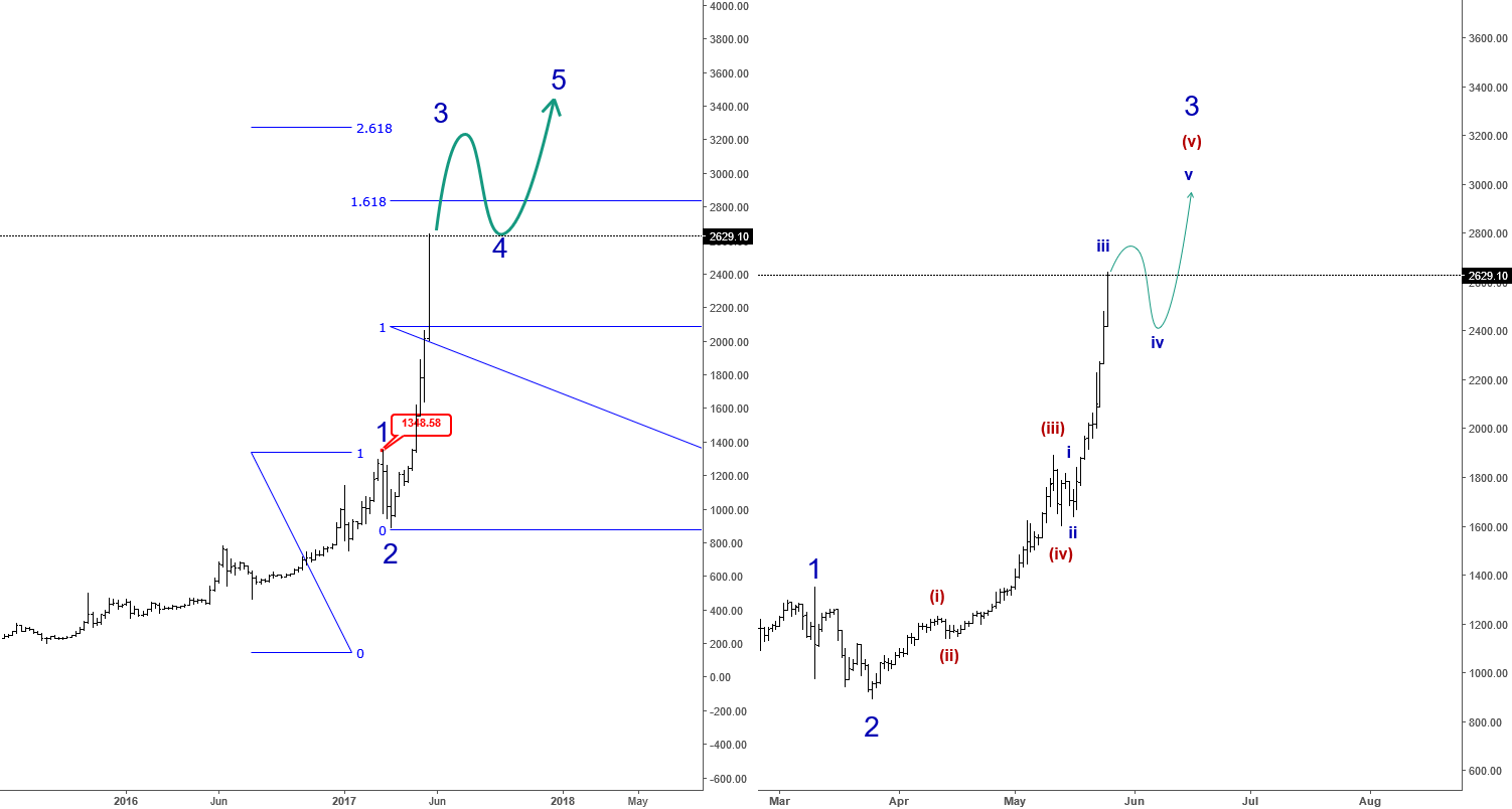 "BTCUSD: ""Third Wave Mania Cycle"""