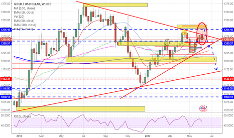 XAUUSD: The BIG Decline