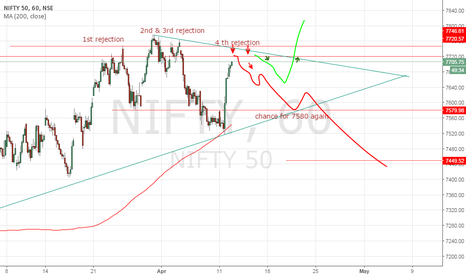 NIFTY:  Nifty is Warning Cautions for Good Decline from 7710-7730