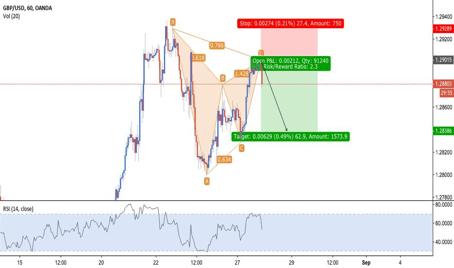 GBPUSD: EUR/USD - Bearish Gartley + RSI Confirmation