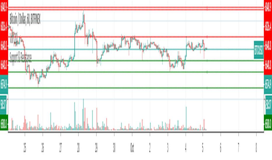 Pivot — Indicators and Signals — TradingView